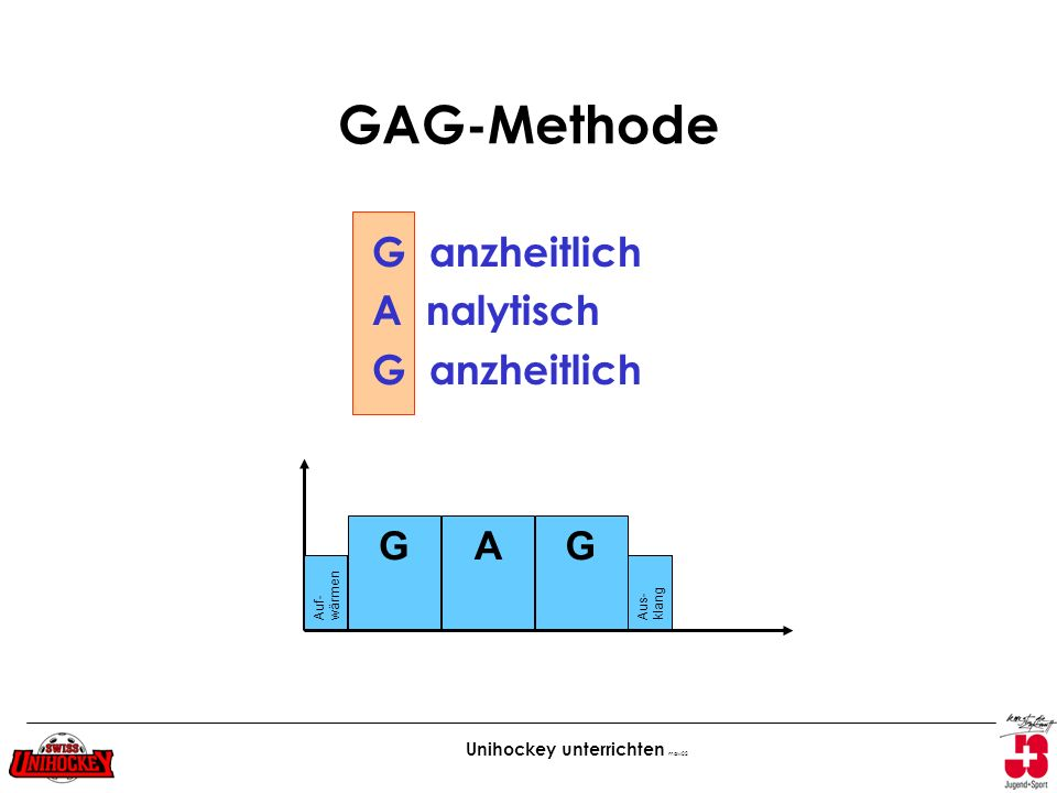 GAG-Methode G anzheitlich A nalytisch G A wärmen Auf- Aus-klang