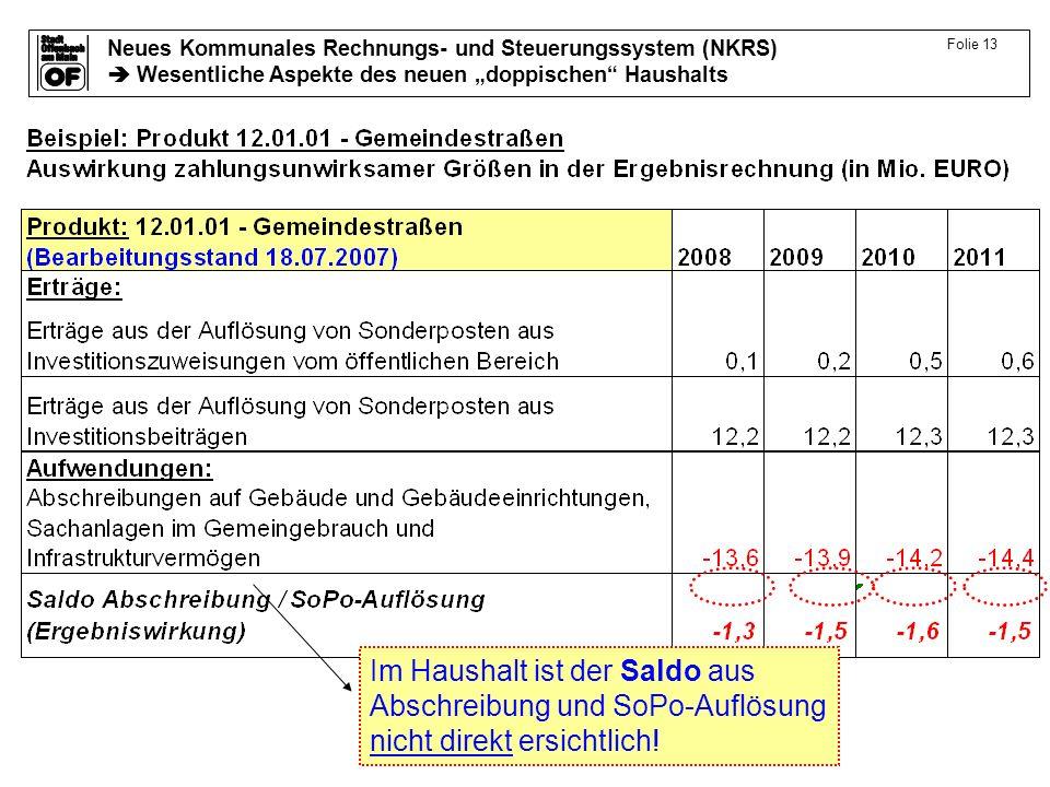 Folie 13 Im Haushalt ist der Saldo aus Abschreibung und SoPo-Auflösung nicht direkt ersichtlich!