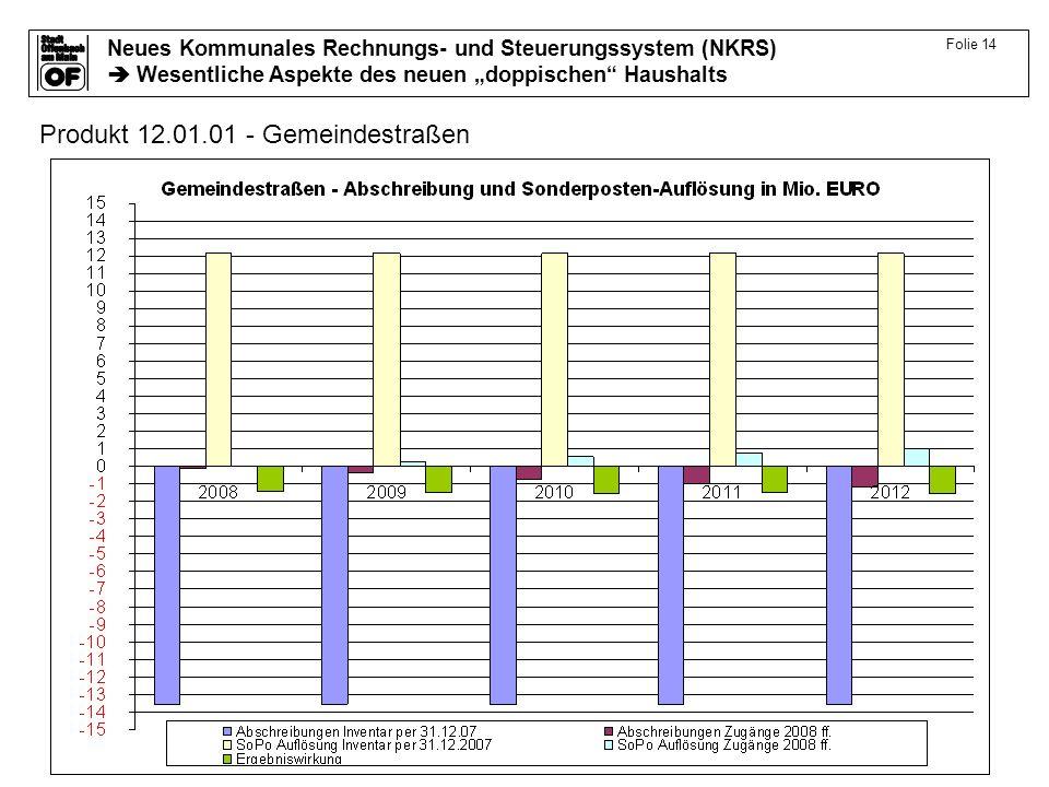 Produkt 12.01.01 - Gemeindestraßen