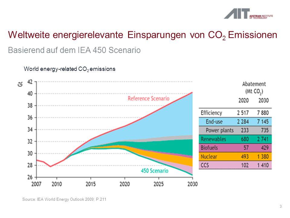 Weltweite energierelevante Einsparungen von CO2 Emissionen