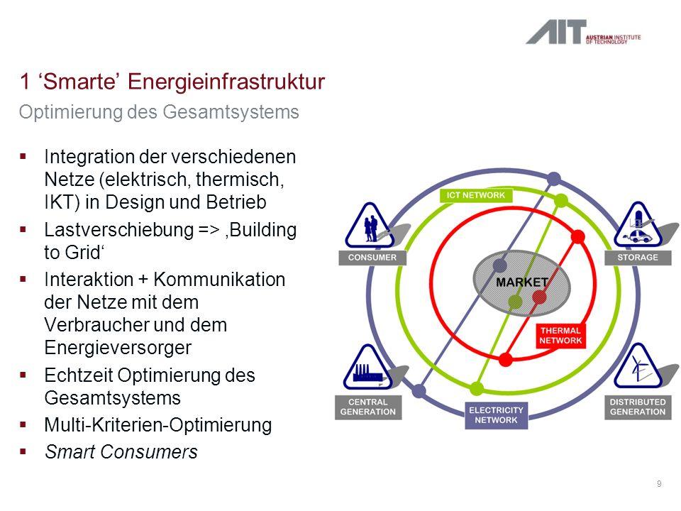 1 'Smarte' Energieinfrastruktur