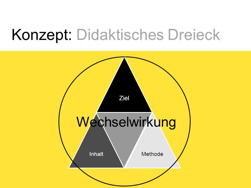 Konzept: Didaktisches Dreieck