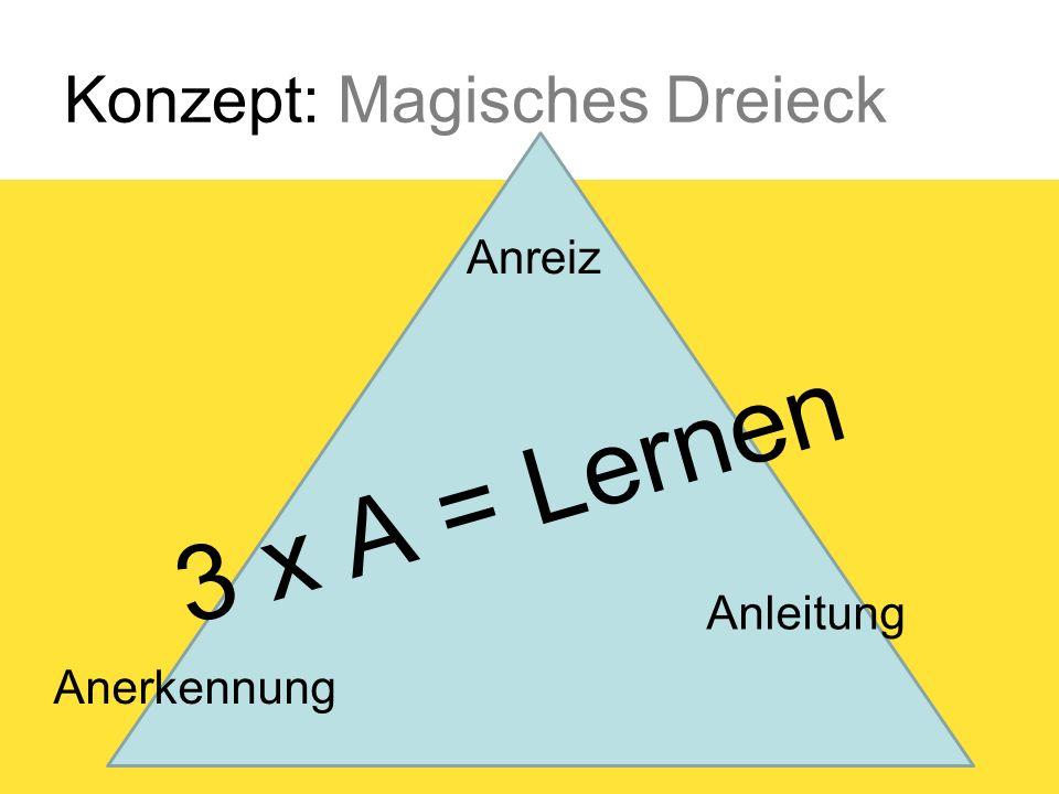 Konzept: Magisches Dreieck