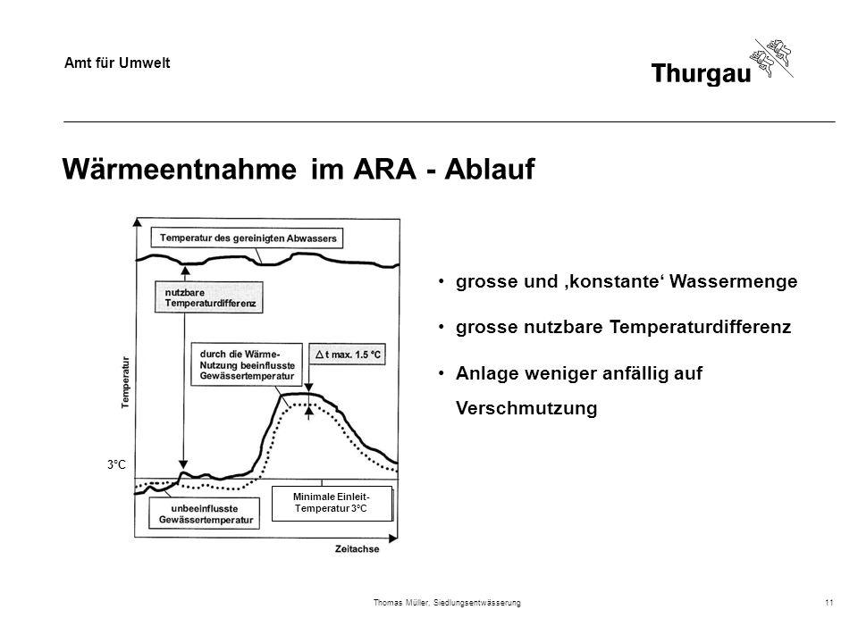 Wärmeentnahme im ARA - Ablauf