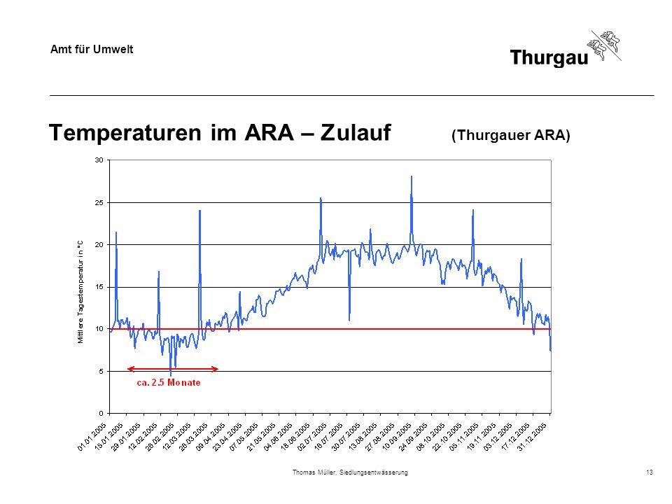 Temperaturen im ARA – Zulauf (Thurgauer ARA)