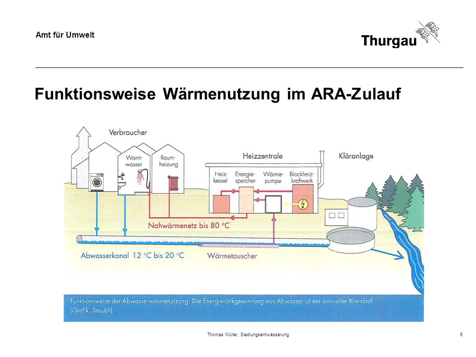 Funktionsweise Wärmenutzung im ARA-Zulauf