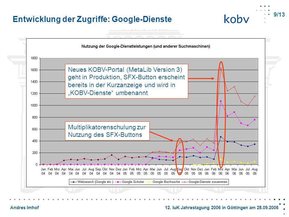 Entwicklung der Zugriffe: Google-Dienste