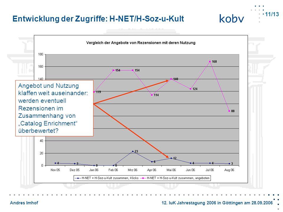 Entwicklung der Zugriffe: H-NET/H-Soz-u-Kult