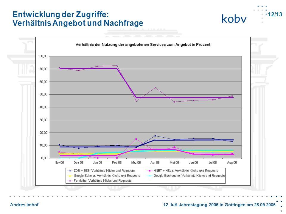 Entwicklung der Zugriffe: Verhältnis Angebot und Nachfrage