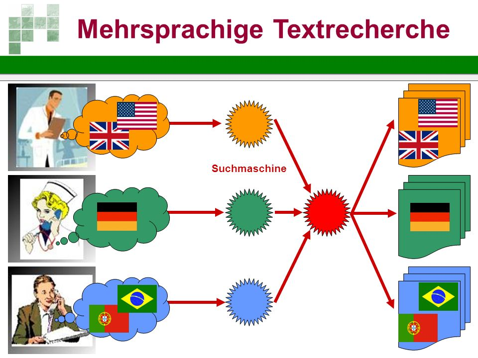 Mehrsprachige Textrecherche
