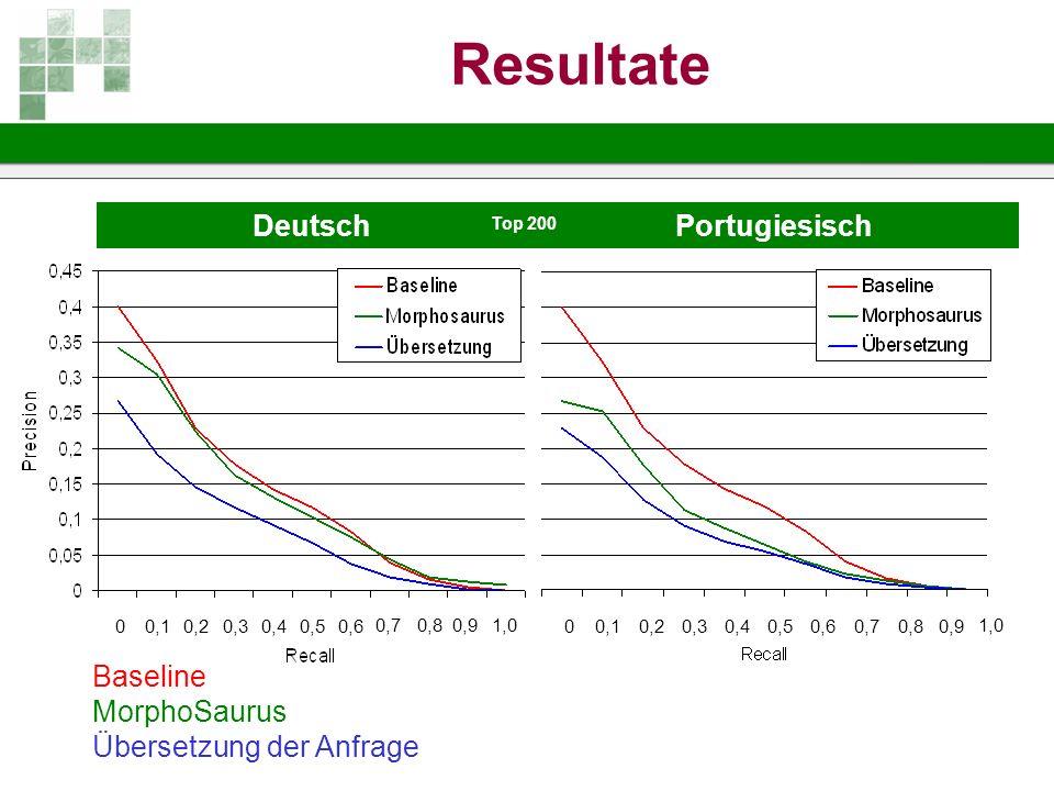 Resultate Deutsch Portugiesisch Baseline MorphoSaurus