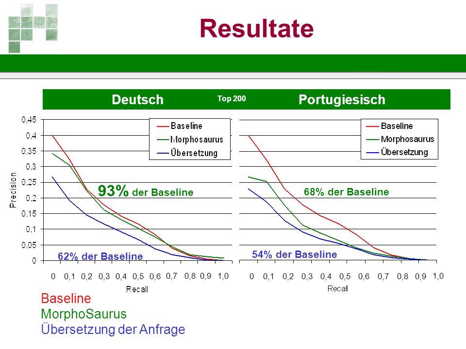 Resultate 93% der Baseline Deutsch Portugiesisch Baseline MorphoSaurus