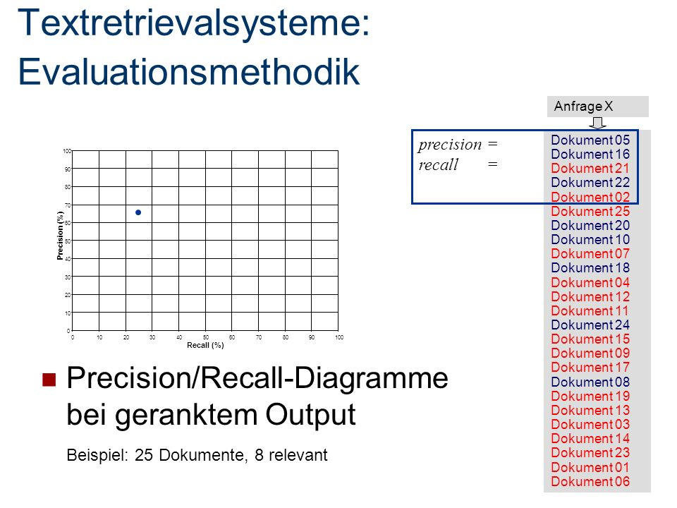 Textretrievalsysteme: Evaluationsmethodik