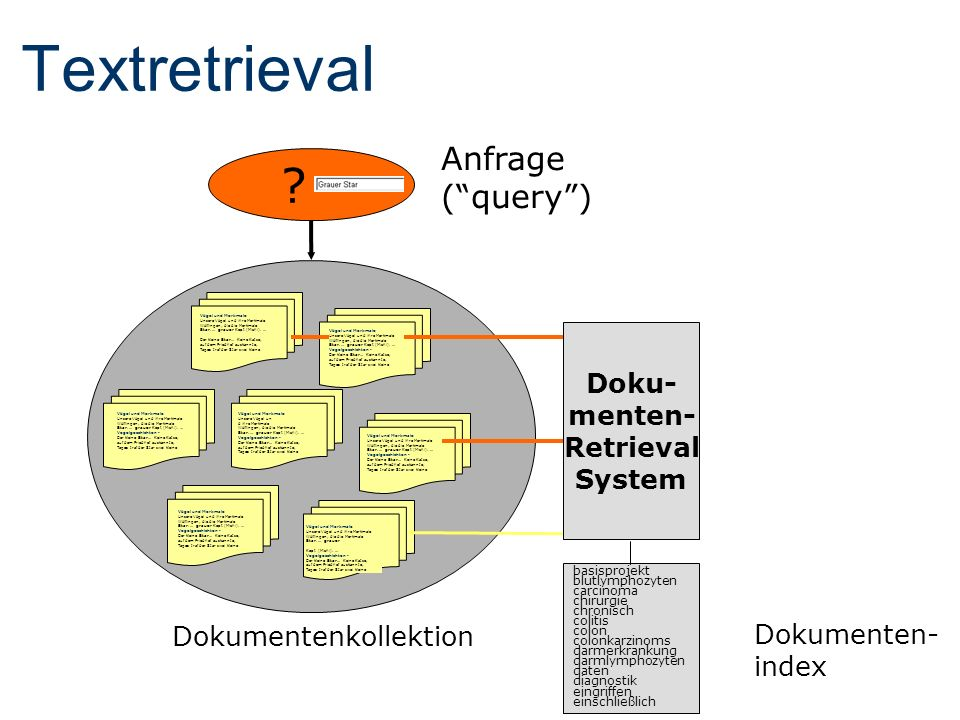 Doku- menten- Retrieval System