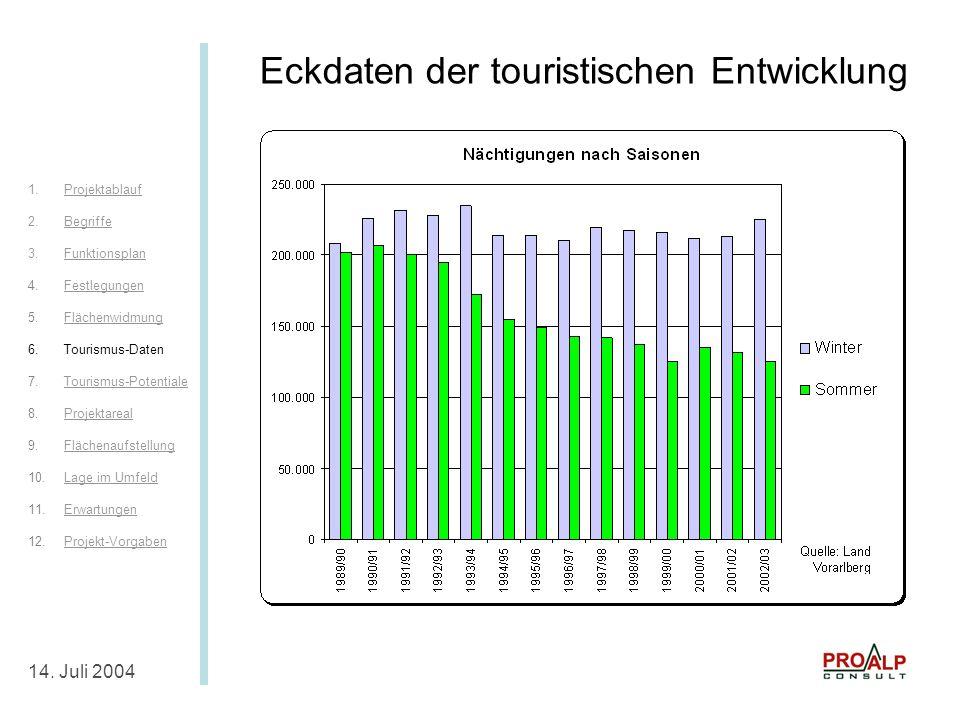 Eckdaten der touristischen Entwicklung