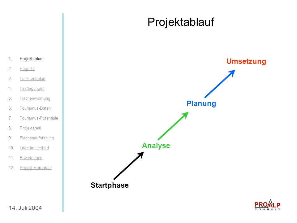 Projektablauf Projektablauf Umsetzung Planung Analyse Startphase