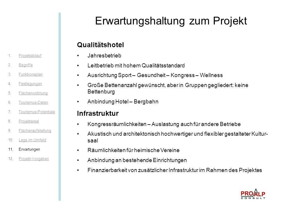 Erwartungshaltung zum Projekt