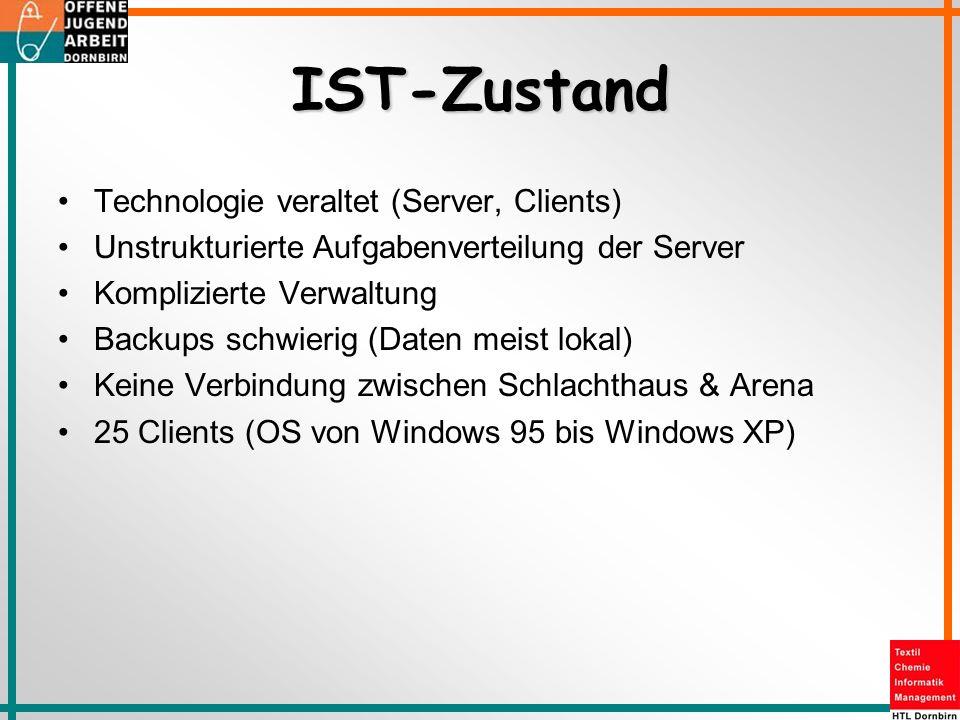 IST-Zustand Technologie veraltet (Server, Clients)