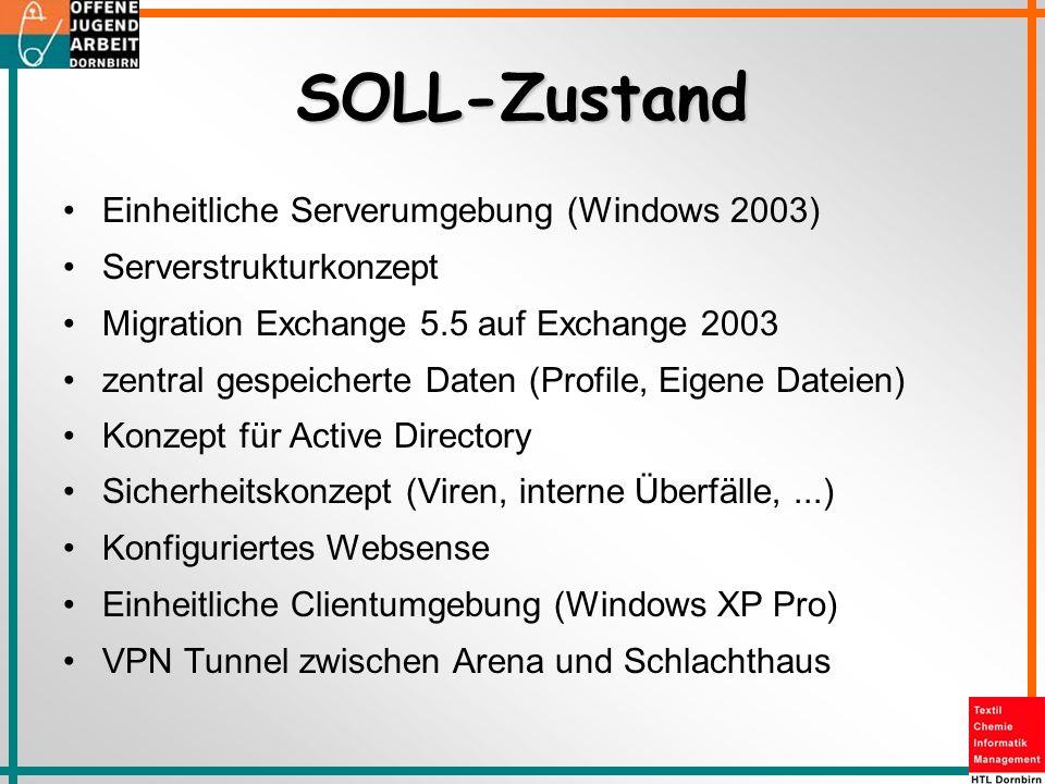 SOLL-Zustand Einheitliche Serverumgebung (Windows 2003)