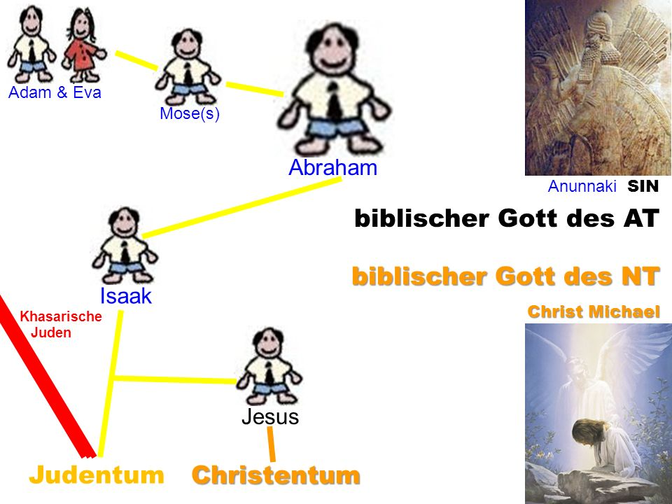 biblischer Gott des AT biblischer Gott des NT Judentum Christentum