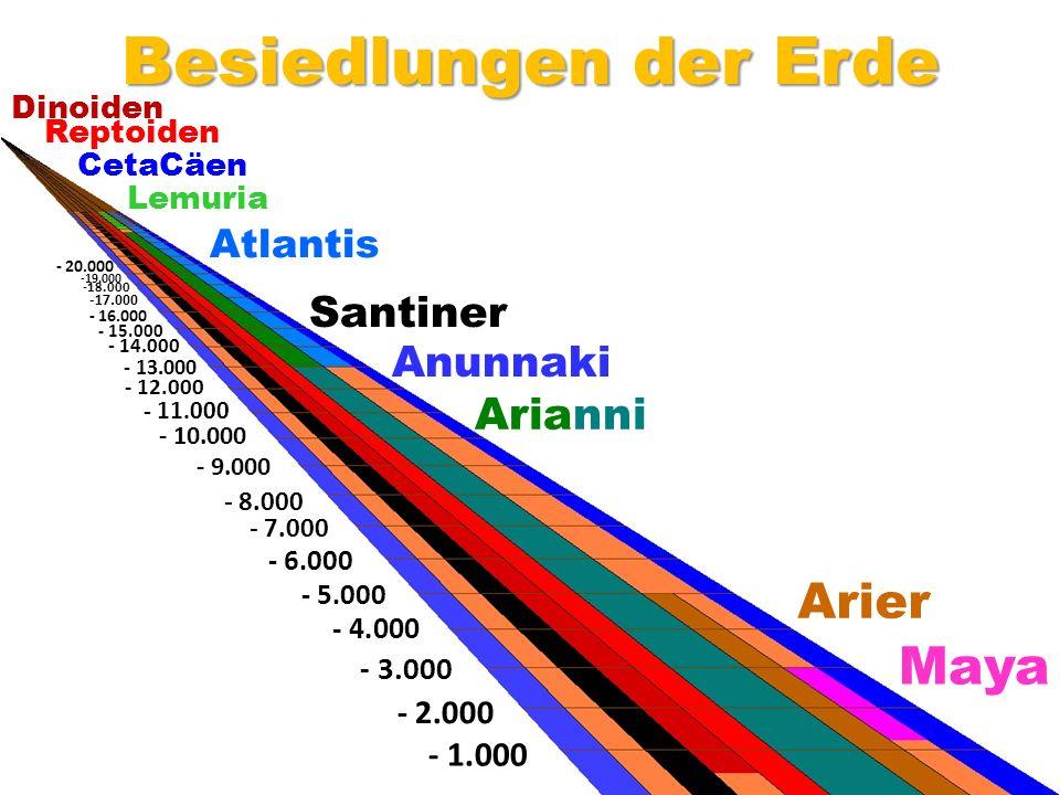 Besiedlungen der Erde Maya Arier Arianni Santiner Anunnaki Atlantis