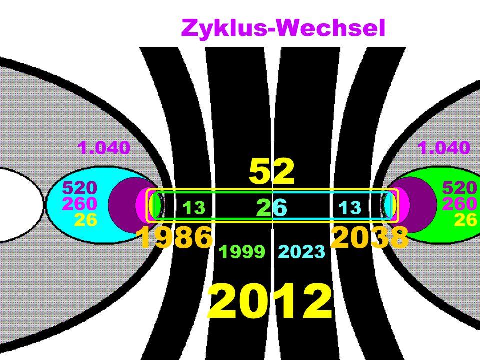 Zyklus-Wechsel 1.040 1.040 52 520 520 26 260 260 13 13 26 26 1986 2038 1999 2023 2012
