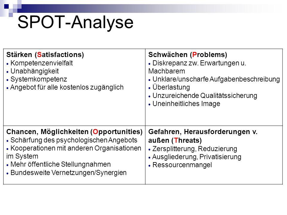 SPOT-Analyse Stärken (Satisfactions) Schwächen (Problems)