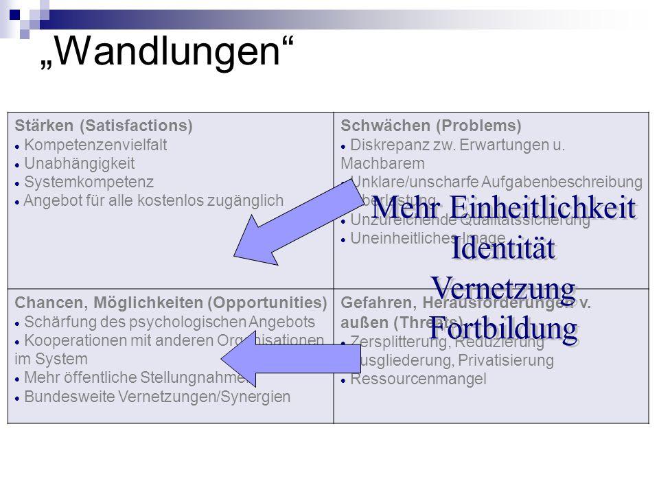 """""""Wandlungen Mehr Einheitlichkeit Identität Vernetzung Fortbildung"""