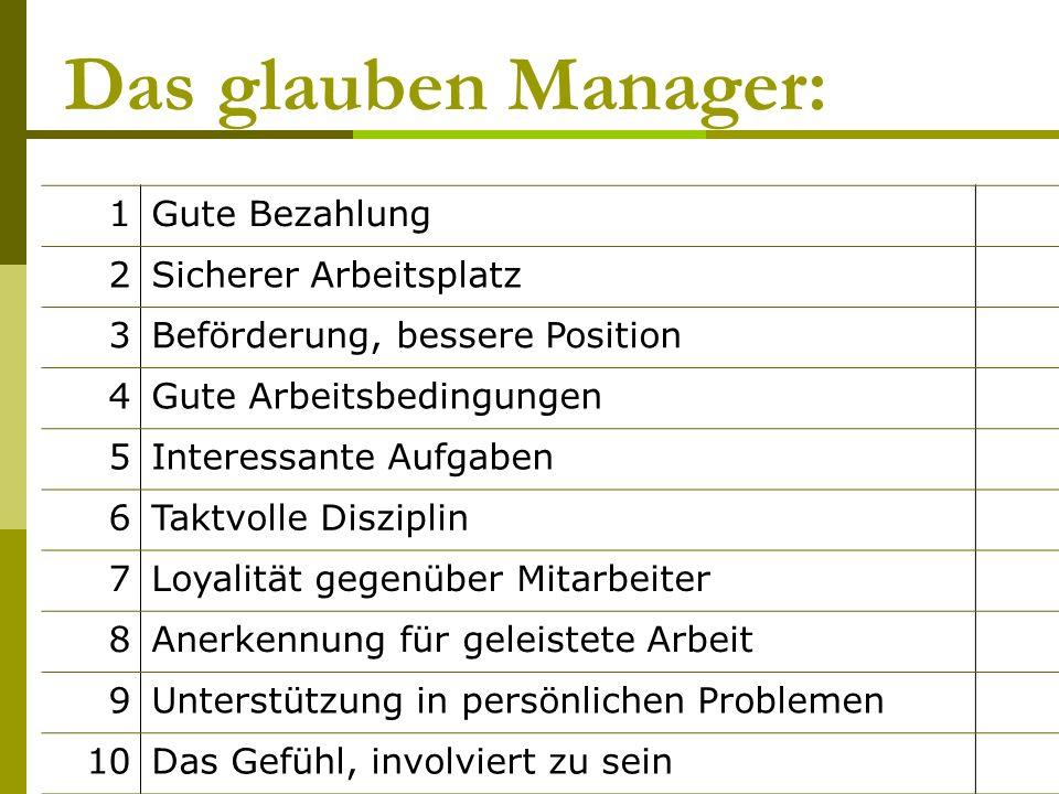 Das glauben Manager: 1 Gute Bezahlung 2 Sicherer Arbeitsplatz 3