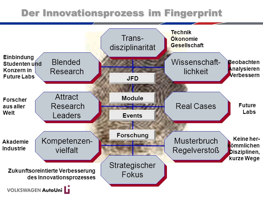 Der Innovationsprozess im Fingerprint