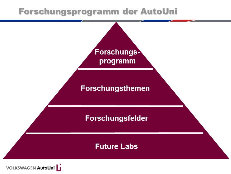 Forschungsprogramm der AutoUni