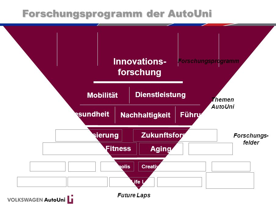 Innovations-forschung Organisationale Fitness Creativity & Change Lap