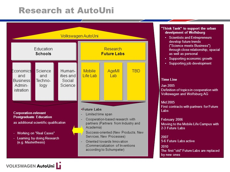 Research at AutoUni AutoUni Volkswagen AutoUni Education Schools