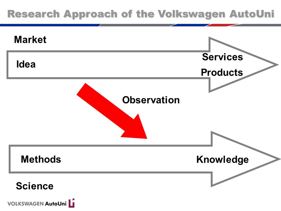 Research Approach of the Volkswagen AutoUni
