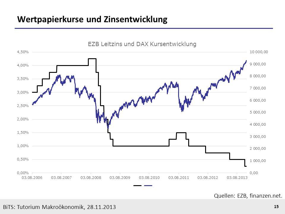 Wertpapierkurse und Zinsentwicklung