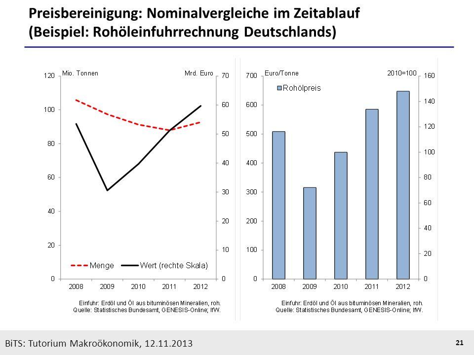 Preisbereinigung: Nominalvergleiche im Zeitablauf (Beispiel: Rohöleinfuhrrechnung Deutschlands)