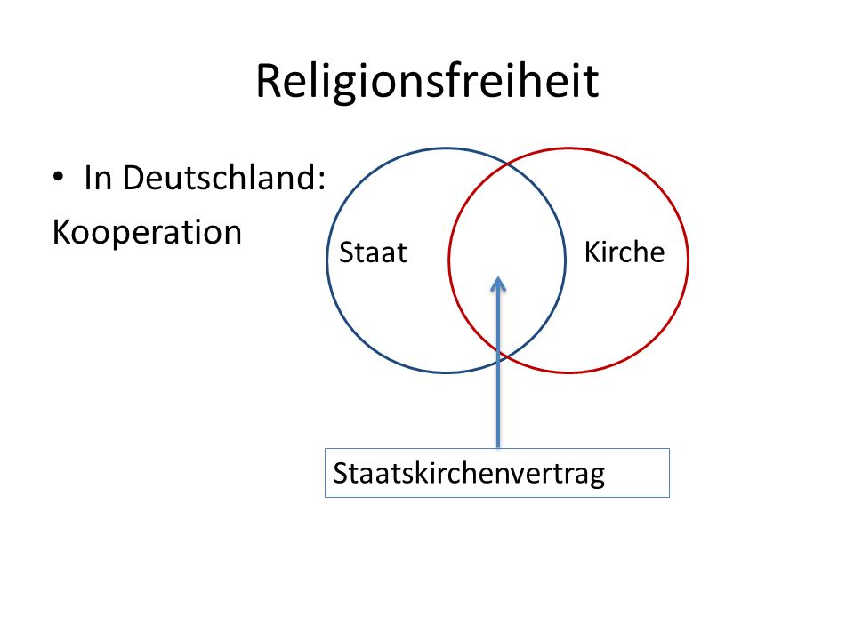Religionsfreiheit In Deutschland: Kooperation Kirche Staat
