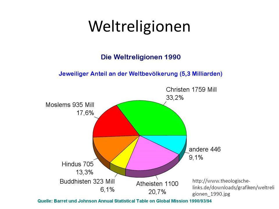 Weltreligionen http://www.theologische-links.de/downloads/grafiken/weltreligionen_1990.jpg