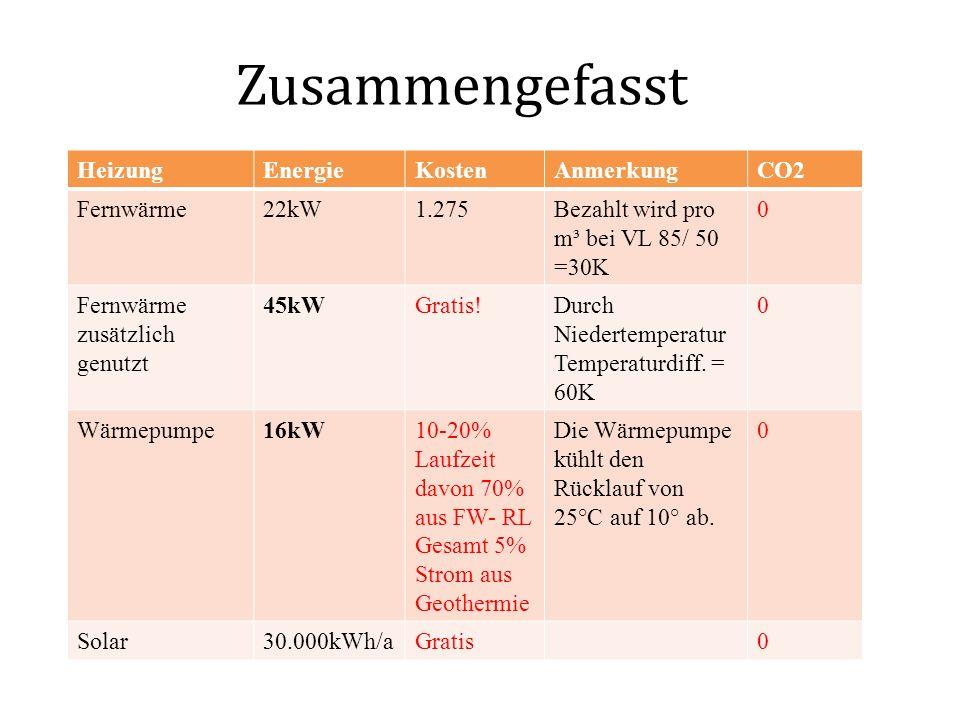 Zusammengefasst Heizung Energie Kosten Anmerkung CO2 Fernwärme 22kW
