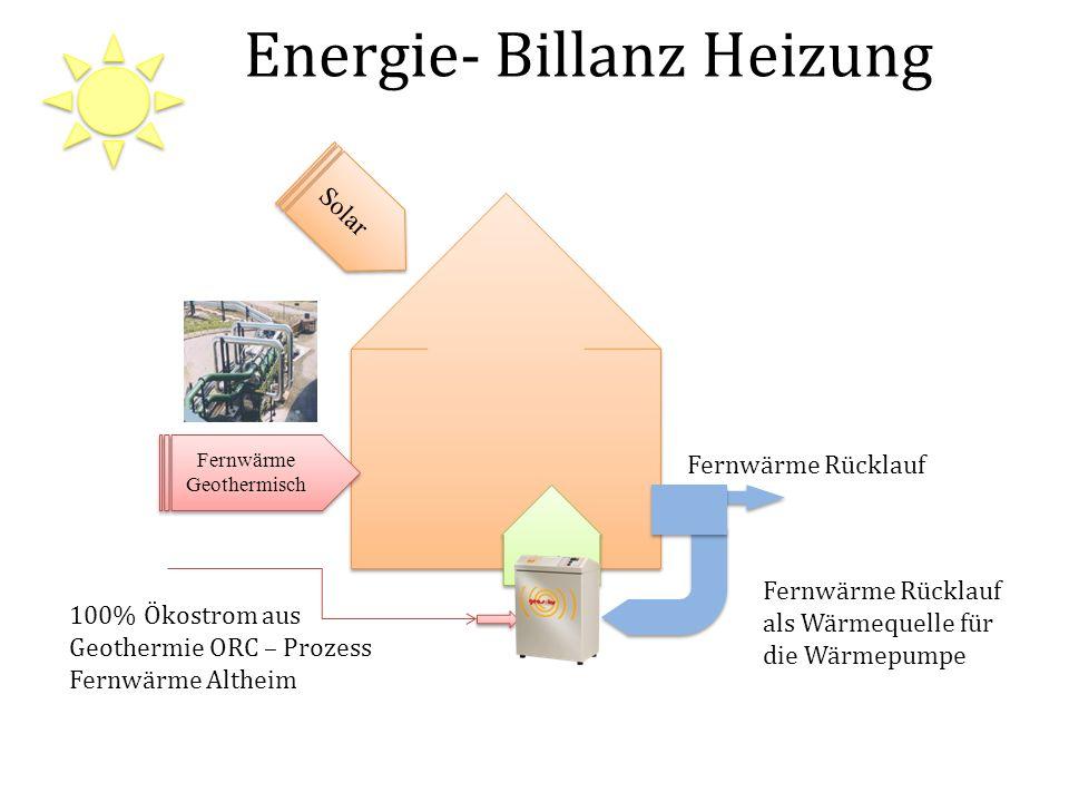Energie- Billanz Heizung