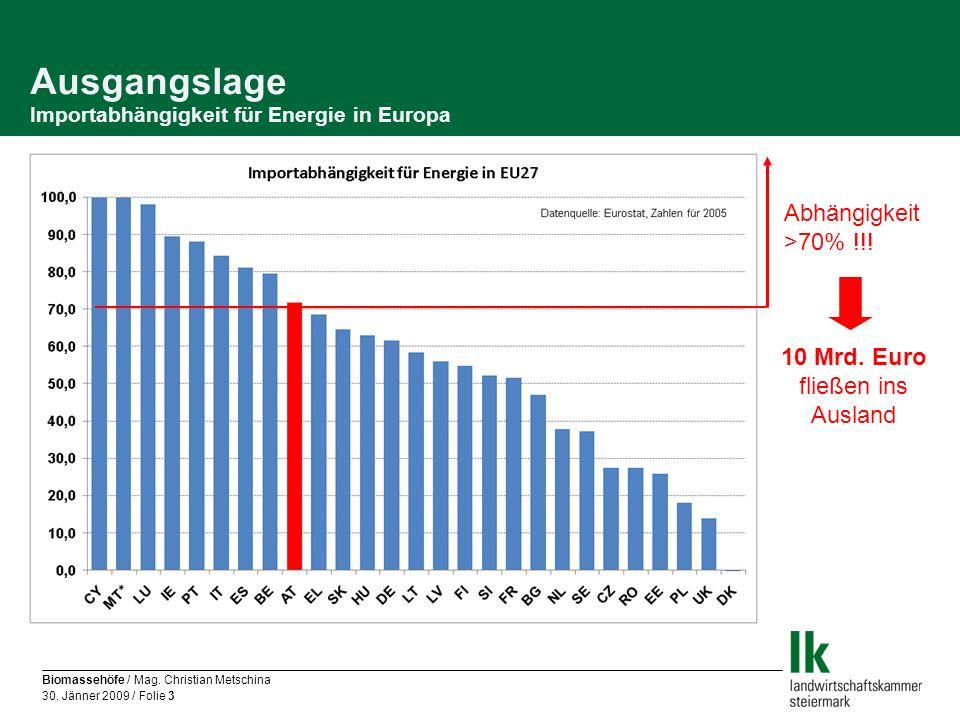 Ausgangslage Importabhängigkeit für Energie in Europa