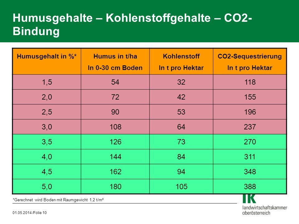 Humusgehalte – Kohlenstoffgehalte – CO2-Bindung
