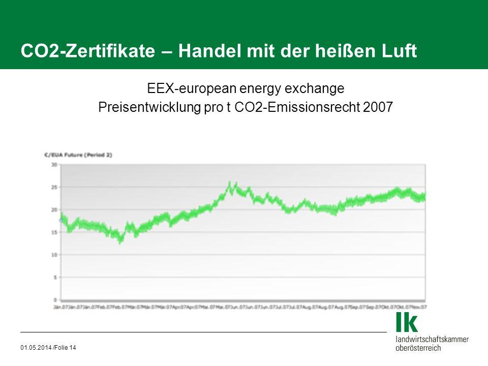 CO2-Zertifikate – Handel mit der heißen Luft