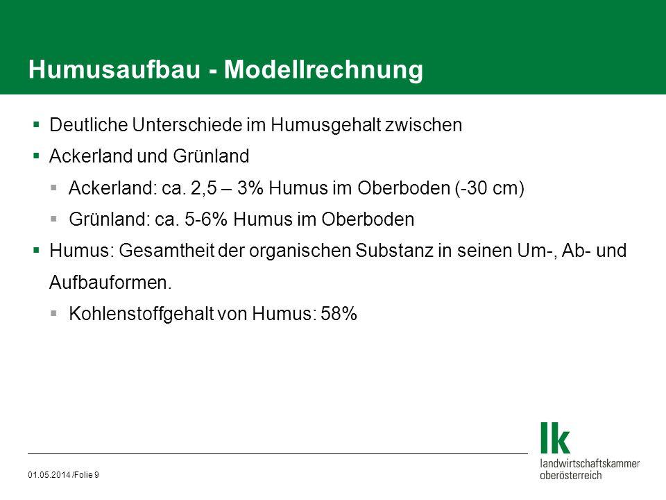 Humusaufbau - Modellrechnung