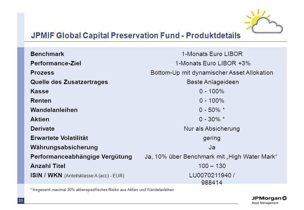 Aufteilung des Fonds auf die unterschiedlichen Assetklassen