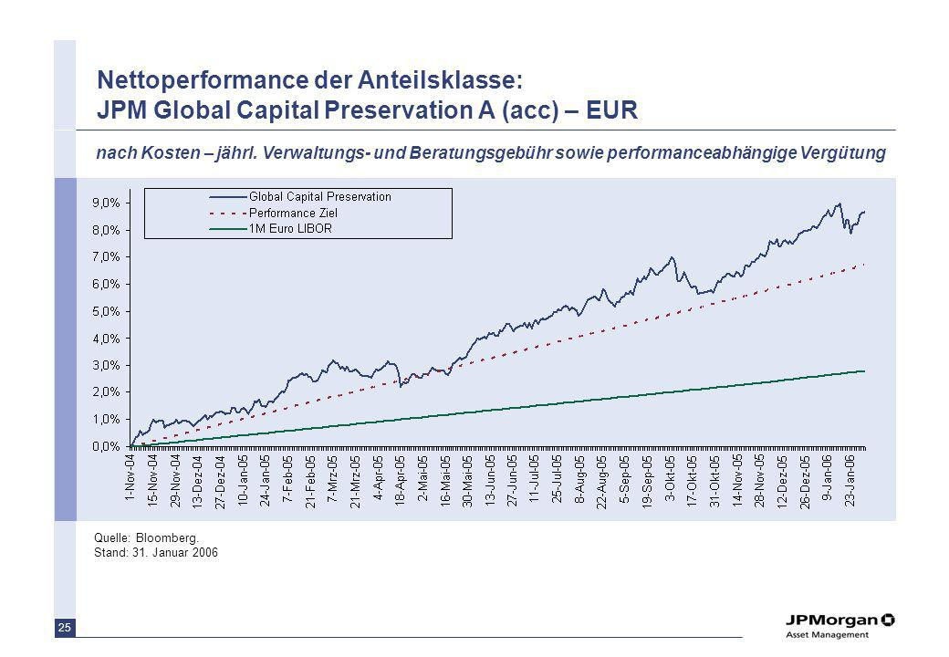 Nettoperformance der Anteilsklasse: JPM Global Capital Preservation A (acc) – EUR