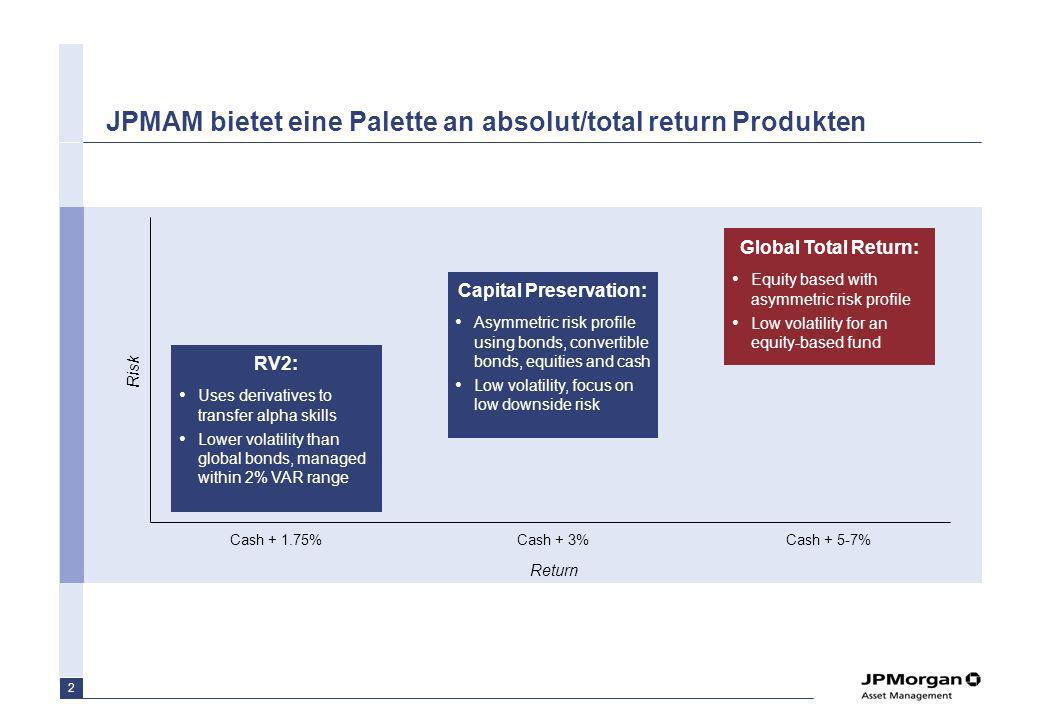 Rückblende Fondskongressempfehlung 2005 – JPM Global Total Return