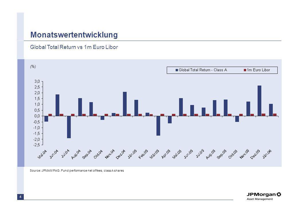 ..mit Volatilität unter dem Weltaktienindex!