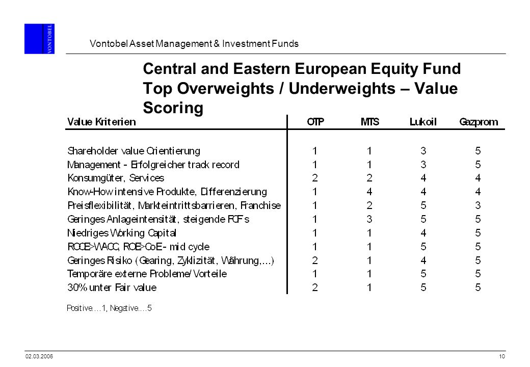 Central and Eastern European Equity Fund Top Overweights / Underweights – Value Scoring