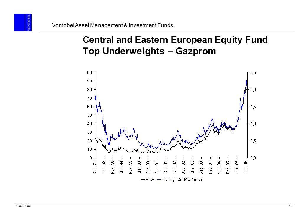 Central and Eastern European Equity Fund Top Underweights – Gazprom